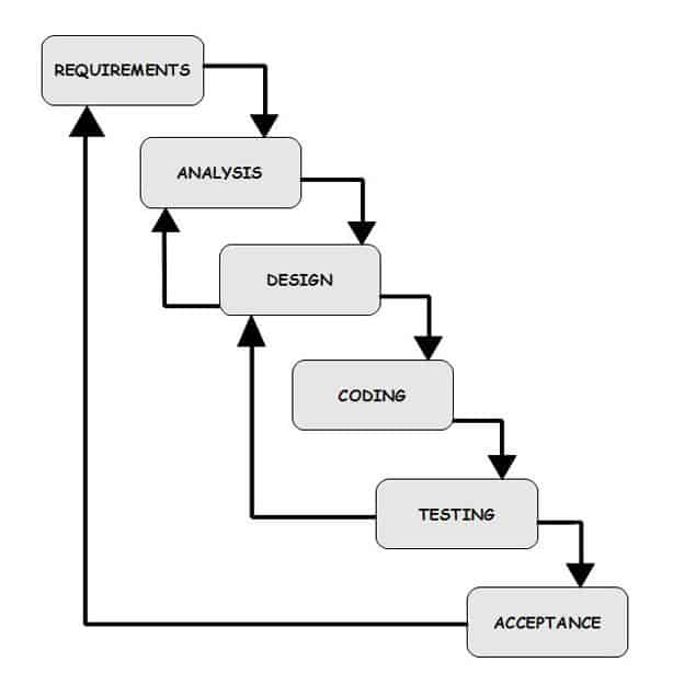 mma-the-future-of-software-development-methodology-waterfall-process-image Is MMA the future of software development methodology? Development methodology